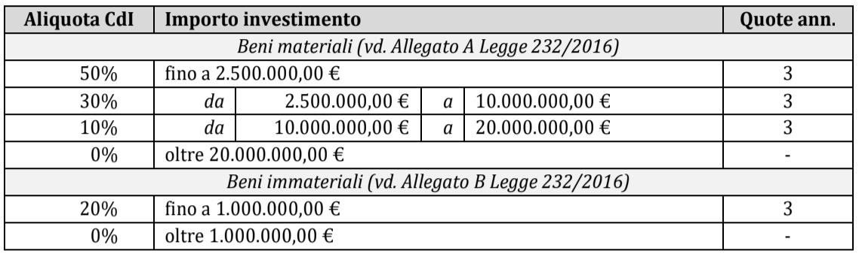 team 4.0 aliquota credito imposta